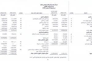 برگزاری موفقیت آمیز مجمع عمومی شرکت نفت پاسارگاد