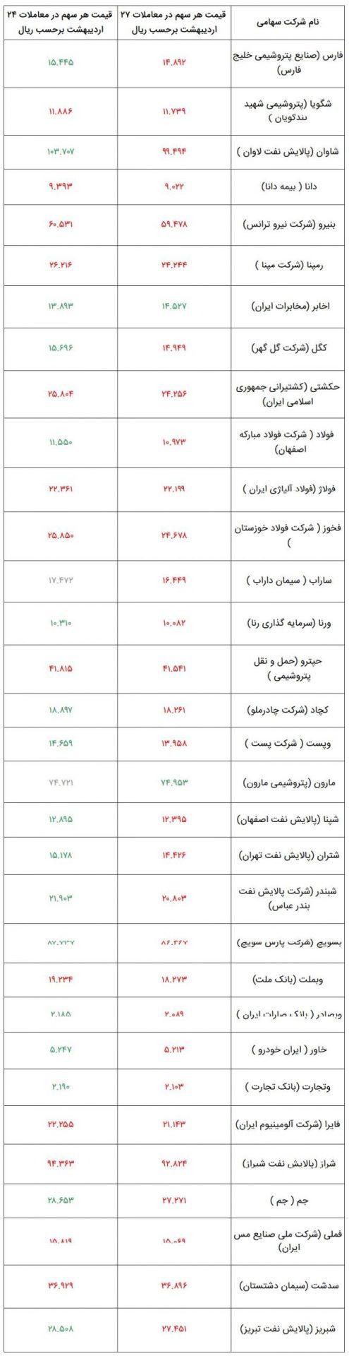 وضعیت شرکتهای بورسی سهام عدالت در ۲۷ اردیبهشت