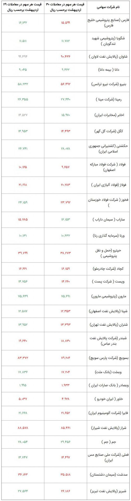 وضعیت امروز شرکت های بورسی سهام عدالت 30 اردیبهشت 99