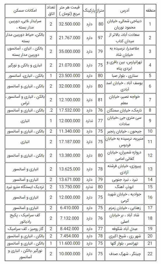 قیمت روز آپارتمان در تهران 30 اردیبهشت