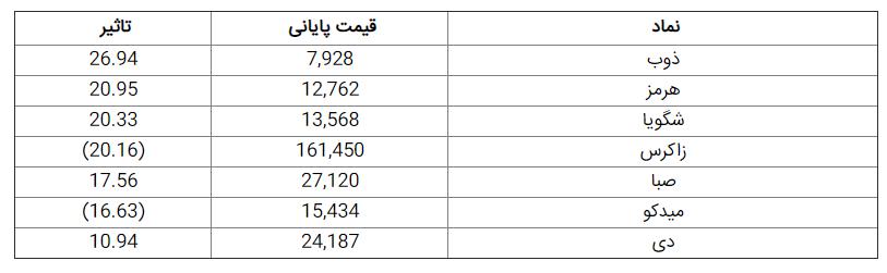 سهام بورس تهران / وضعیت بورس امروز 2 تیر 99