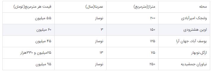 در شمال شهر تهران قیمت آپارتمان چند است؟