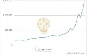 (وضعیت بورس امروز ۱۵ تیر ۹۹،شاخص بورس ۳۱هزار واحد رشد کرد