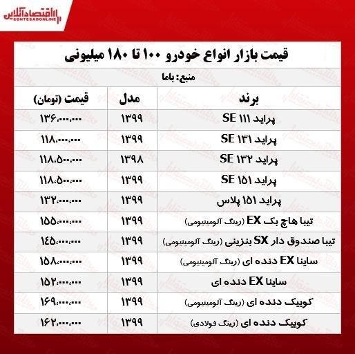 قیمت خودروهای ۱۰۰ تا ۱۸۰ میلیونی بازار