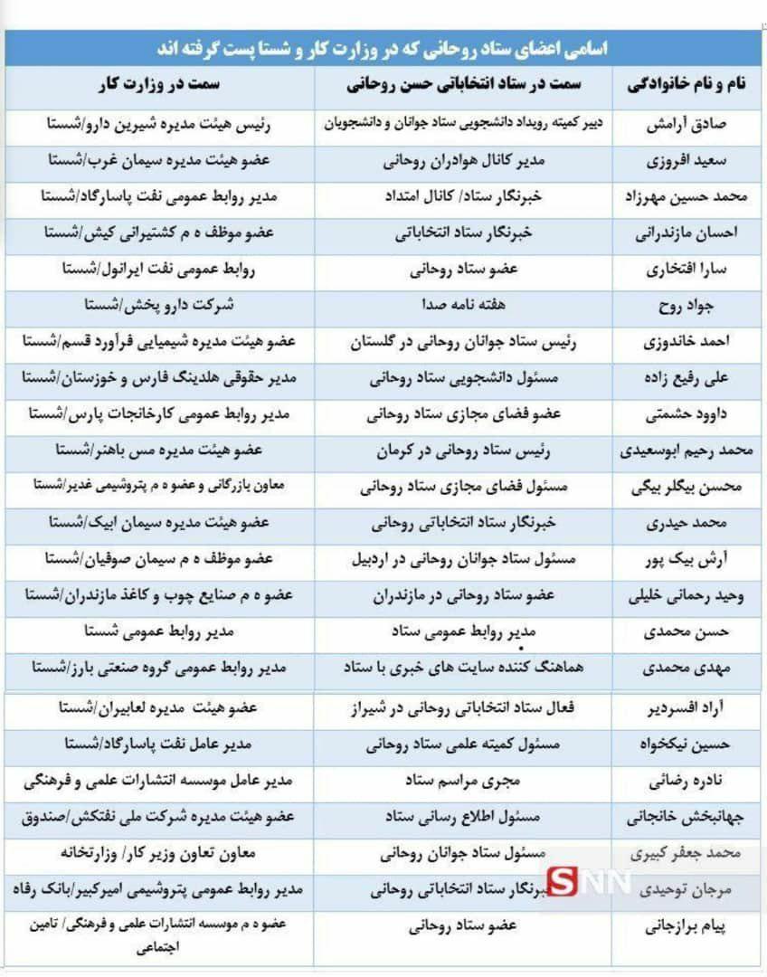 اعضای ستاد انتخاباتی روحانی _ وزارت کار و شستا