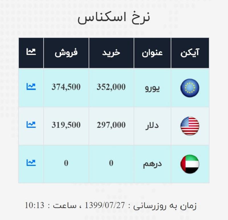 قیمت دلار و یورو امروز 27 مهر