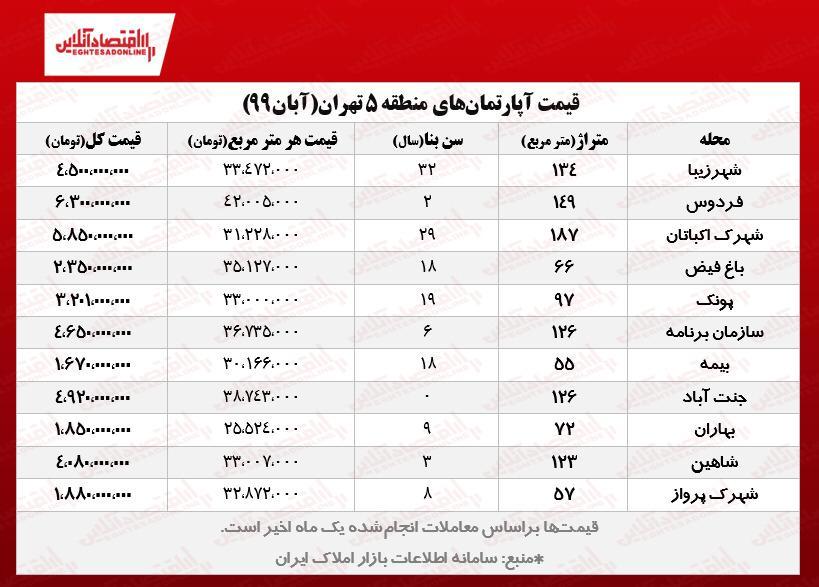 قیمت مسکن در پرمعاملهترین مناطق تهران