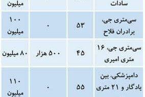 (کاهش قیمت مسکن شروع شد /قیمت اجاره مسکن در منطقه 9 تهران