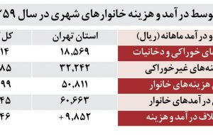 نگاهی به هزینه و درآمد خانوار ایرانی در سال ۱۳۵۹