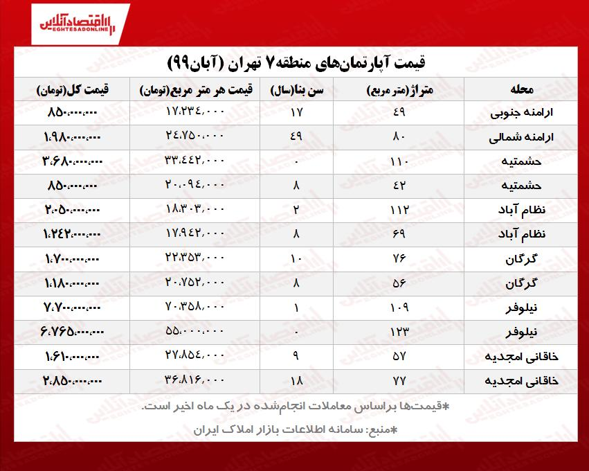 قیمت آپارتمانهای منطقه۷ تهران