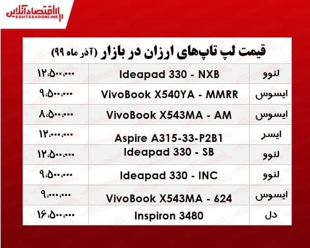 ارزانترین لپ تاپ های موجود در بازار