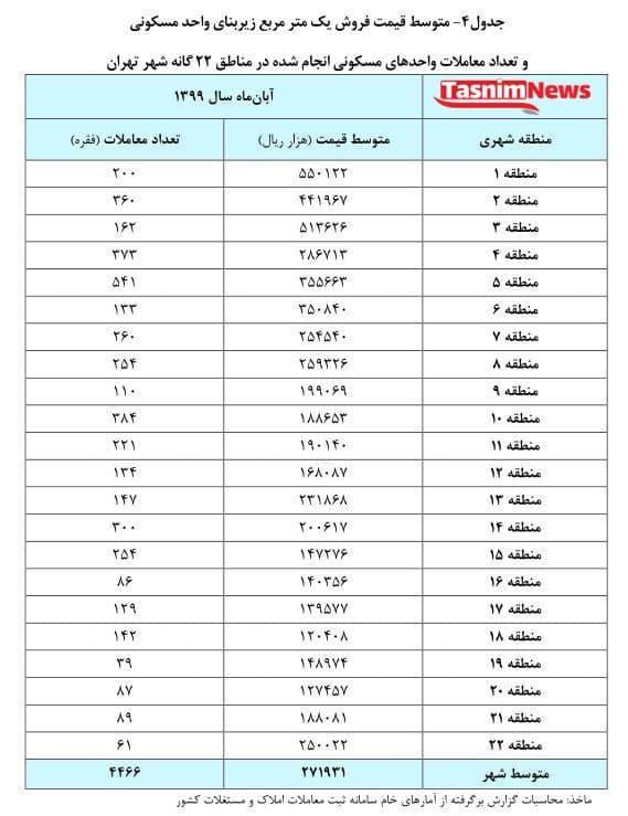 مسکن زیر متری ۱۲ میلیون در تهران نیست . پایینترین متوسط قیمت مسکن در تهران در آبان ماه سال جاری ۱۲ میلیون تومان در منطقه ۱۸ و بالاترین رقم هم ۵۵ میلیون تومان در منطقه ۱ ثبت شده است.