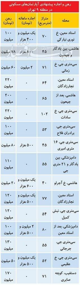 قیمت اجاره خانه در منطقه 9 تهران/ کاهش قیمت ها کلید خورد. بهرغم شروع کاهش سطح قیمتهای پیشنهادی فروش آپارتمان در بازار معاملات مسکن شهر تهران