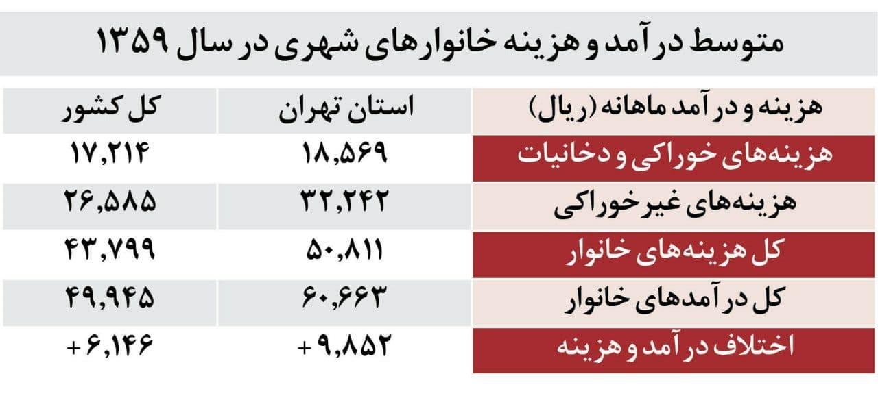 نگاهی به هزینه و درآمد خانوار ایرانی در سال ۱۳۵۹/ دخل به خرج میچربید. متوسط درآمد خانوار ایرانی در سال حدود ۶۰ هزار تومان بود که ماهانه اندکی کمتر از ۵ هزار تومان میشد.