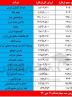 روند نزولی سهام عدالت / ارزش روز سهام عدالت امروز یکشنبه ۷ دی