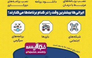 ایرانیها بعد از شیوع کرونا در اینترنت چه میکنند؟