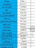 ارزش روز سهام عدالت چهارشنبه ۸ بهمن