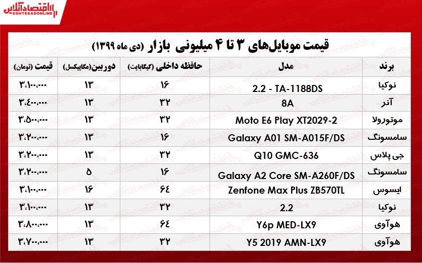 قیمت انواع موبایل ۳تا ۴میلیونی در سطح بازار تهران را گرد آورده ایم.