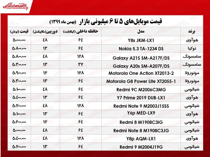 آنچه در زیر میآید قیمت انواع موبایل ۵تا ۶میلیون تومانی در سطح بازار تهران است.