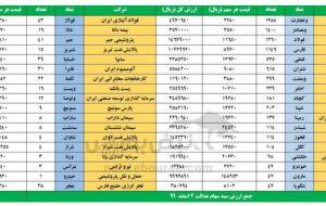 ارزش روز سهام عدالت  دوشنبه ۴ اسفند