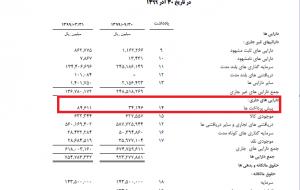 افزایش 500 درصدی بدهی های غیر جاری صنایع پتروشیمی خلیج فارس