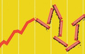 کوچ ۹۴ درصد نمادهای بورس در مدار منفی معاملات
